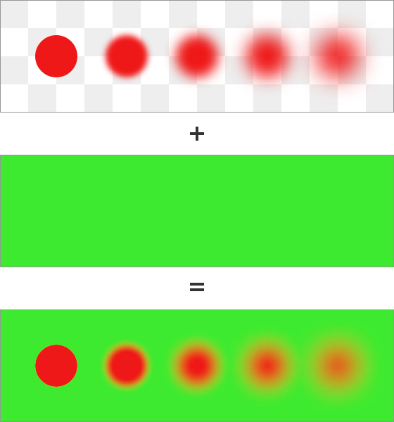 Fuzzy red circles composited on a green background using linear values