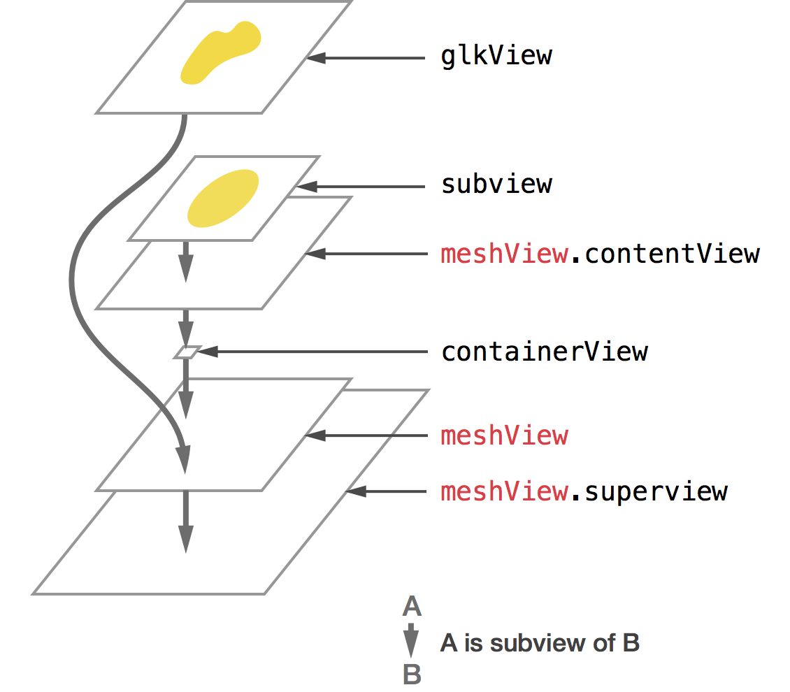 The view hierarchy of BCMeshTransformView