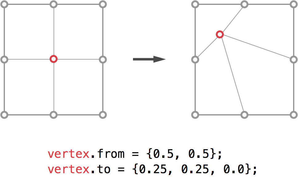 Vertices are defined in unit coordinates